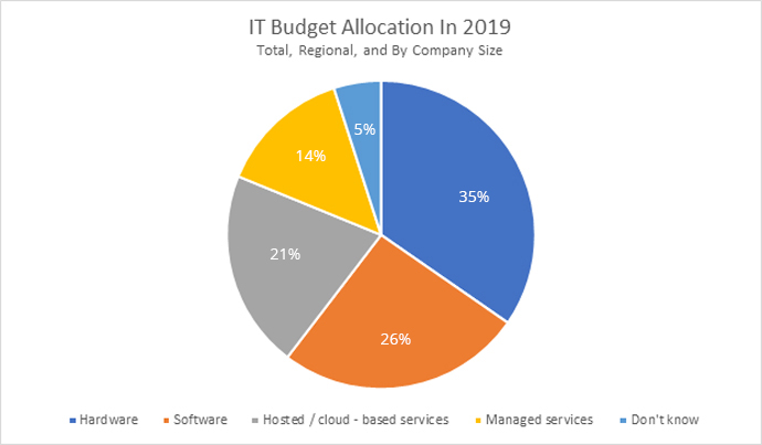 IT-budget-allocation