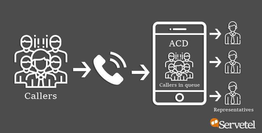 Auto Call Distribution (ACD)