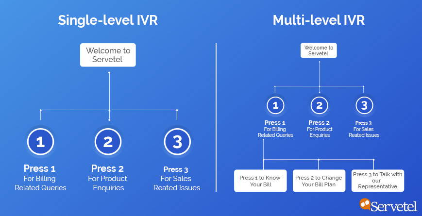 Single and Multi Level IVR
