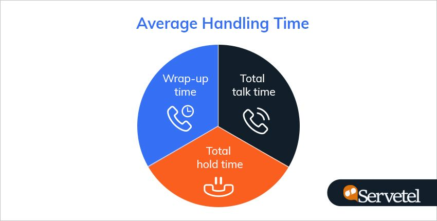 average handling time of contact centers