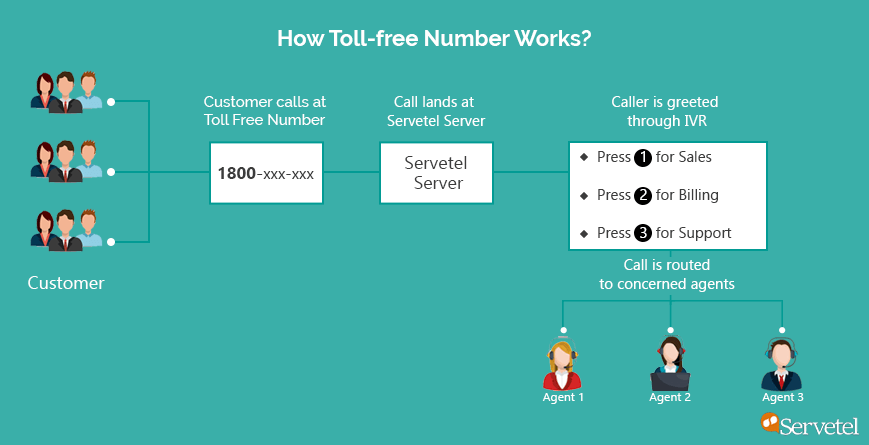 Working of Toll Free Number