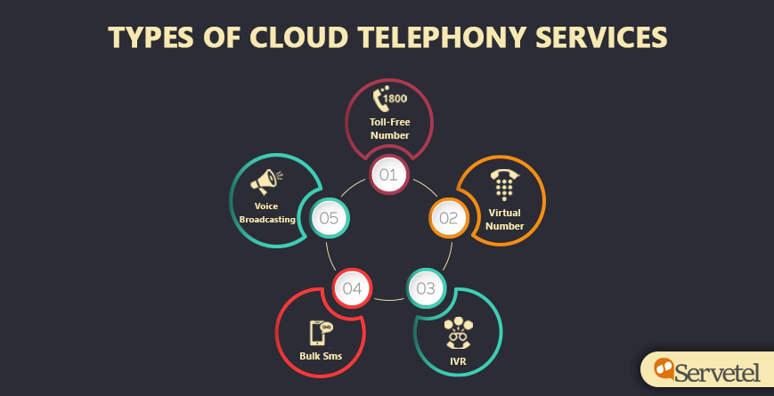 Types of cloud telephony services