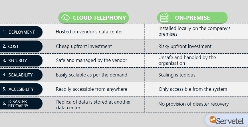 difference between cloud telephony and on premise