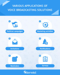 Applications of Voice Broadcasting Solution