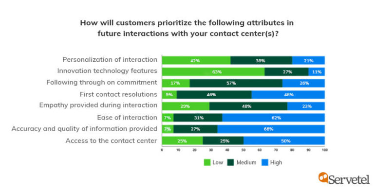 Deloitte Global Contact Center Survey